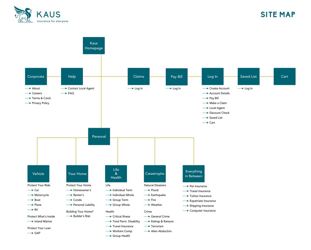 Kaus Site Map
