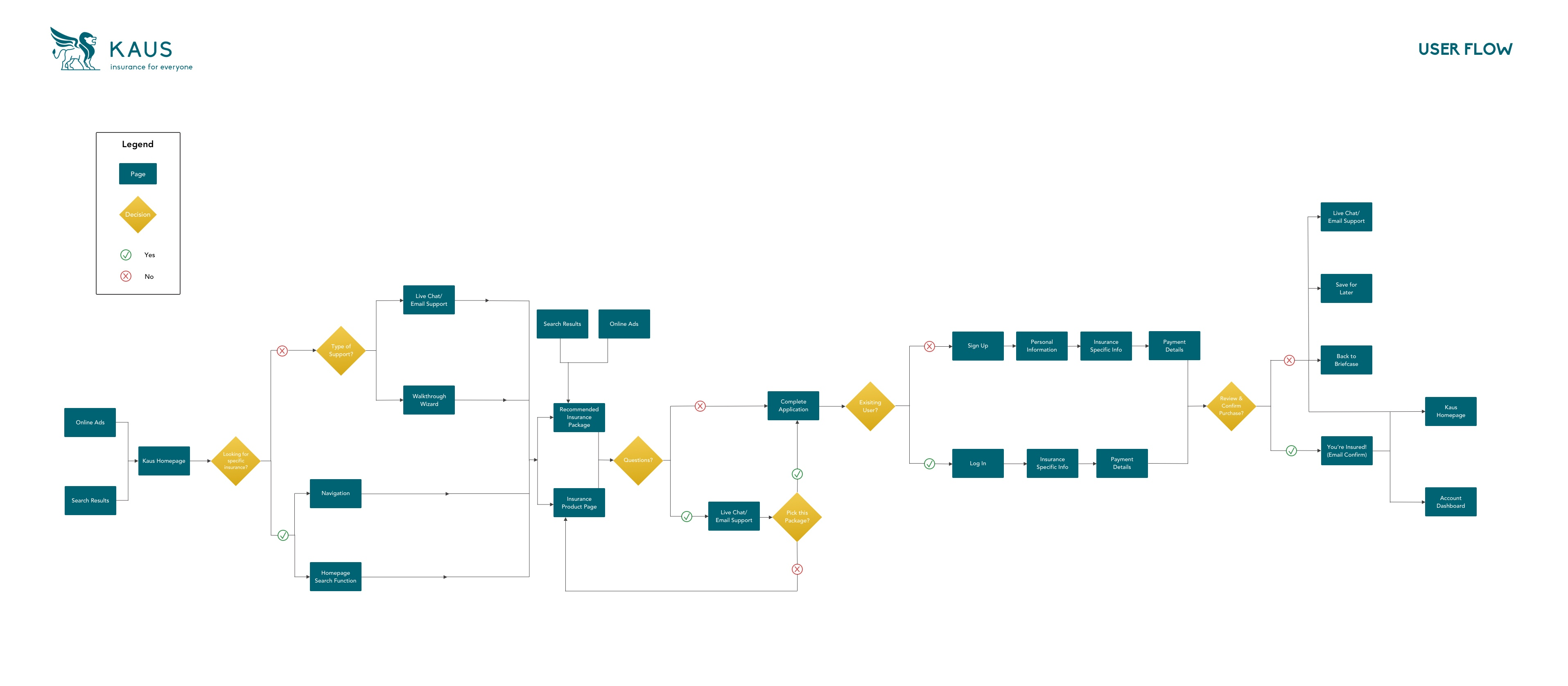 Horizontal User Flow for Kaus