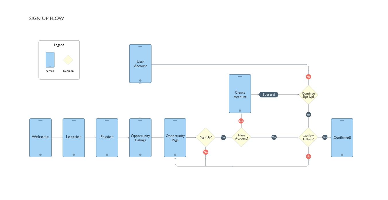 User Flow- Sign Up